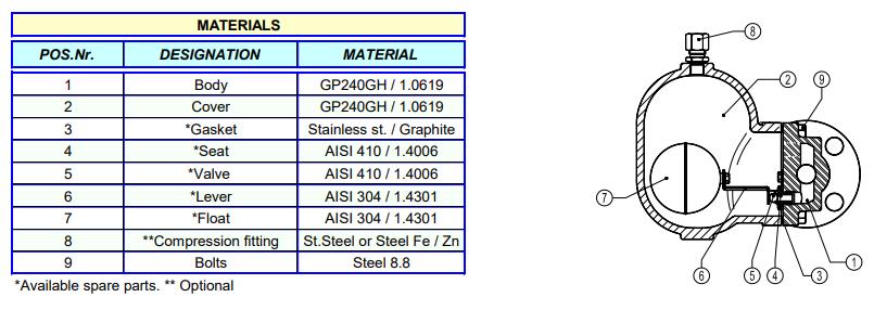 Cấu tạo Bẫy phao khí nén Adca Model FA32