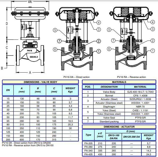 Cấu tạo Van điều khiển khí nén ADCA Model PV16G