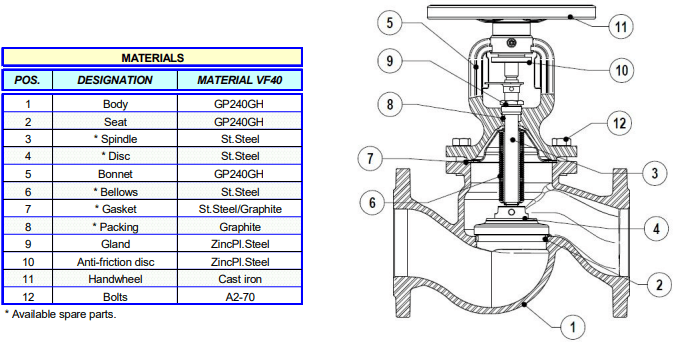 Cấu tạo của van cầu adca vf40
