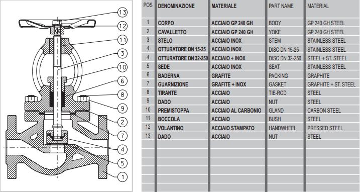 Cấu tạo của van cầu mival 336