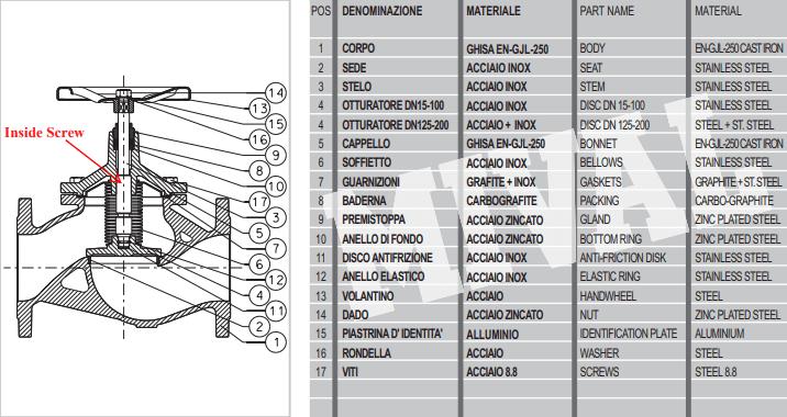 Cấu tạo của van cầu mival fig.51