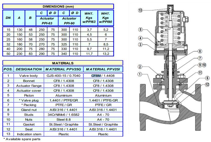 Cấu tạo Van điều khiển khí nén ON/OFF dạng Piston ADCA Model PPV25G