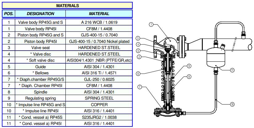 Cấu tạo Van giảm áp Adca Model RP45I ANSI150/300