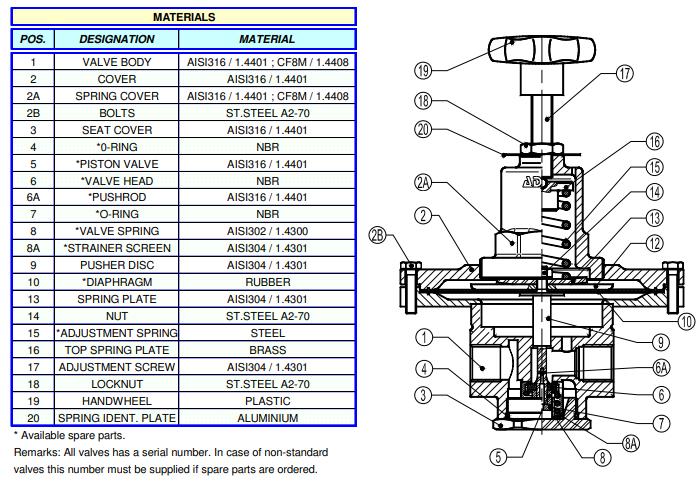 Cấu tạo Van giảm áp dạng màng Adca Model PRV300SS