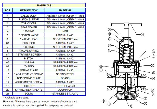 Cấu tạo Van giảm áp dạng piston Adca Model PRV31SS