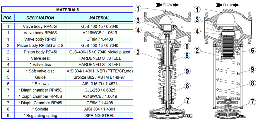 Cấu tạo Van giảm áp Adca Model RP45