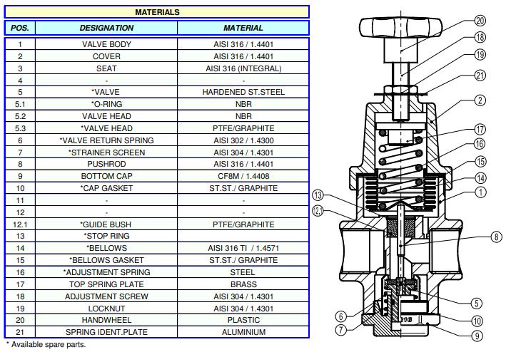 Cấu tạo Van giảm áp trực tiếp Adca Model PRV252SS