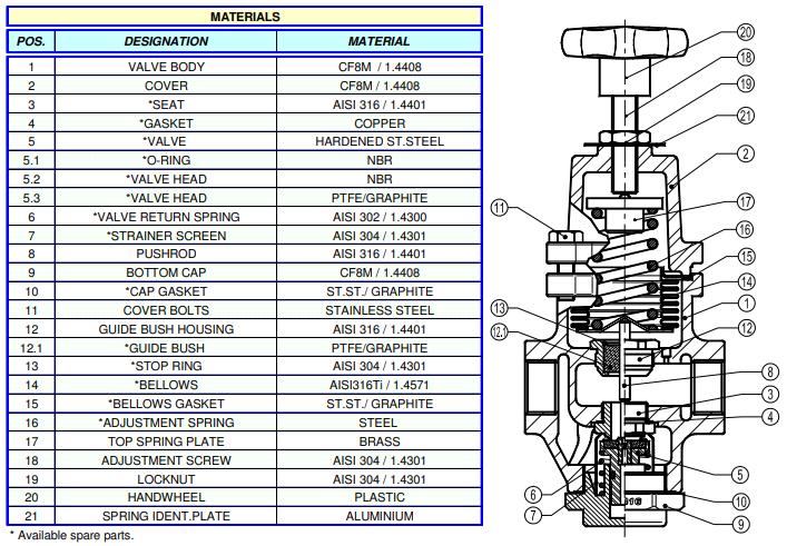 Cấu tạo Van giảm áp trực tiếp Adca Model PRV25I