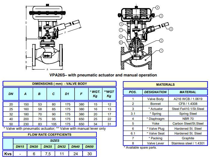 Cấu tạo van xả đáy tự động Adca Model VPA26S