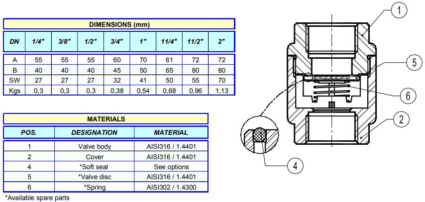 Cấu tạo của van 1 chiều nối ren Model RT25
