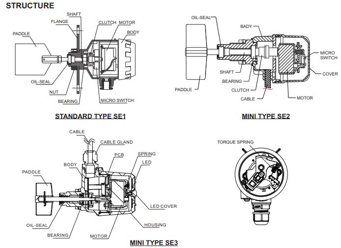 cảm biến quay Finetek, cam bien quay Finetek SE 110, SE111, SE120, SE130, SE140, SE141, SE160