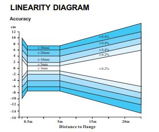 Cảm biến đo mức chất rắn kiểu Radar