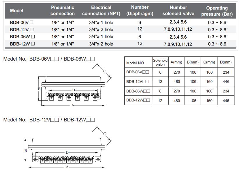 Remote Solenoid Enclosure Model BDB