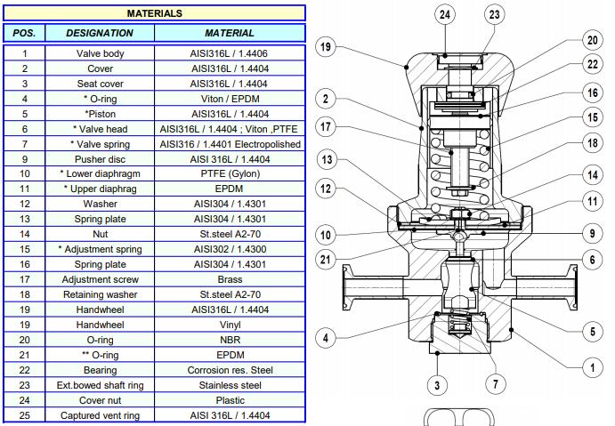 Cấu tạo Van giảm áp vi sinh Adca Model P-130