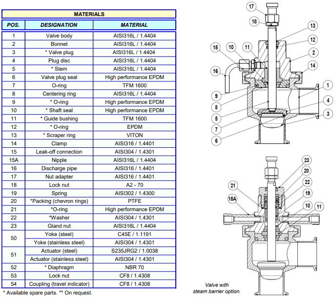 Cấu tạo của Van điều khiển khí nén vi sinh Adca Model PV926H