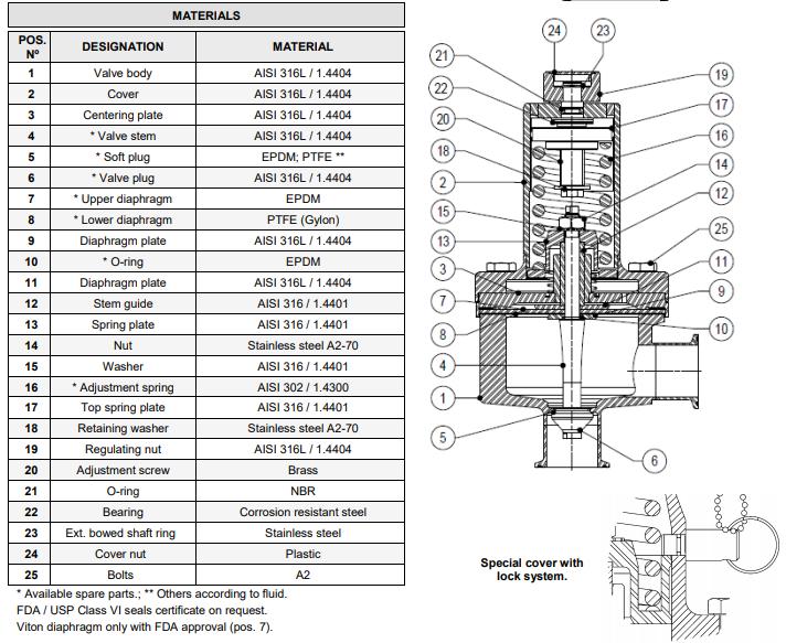 Cấu tạo Van giảm áp vi sinh ADCA Model P160