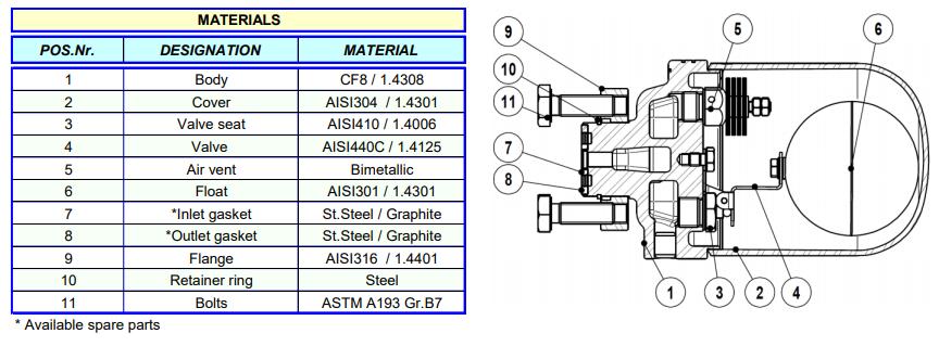 Bẫy phao nhiệt động Adca Model UFS32