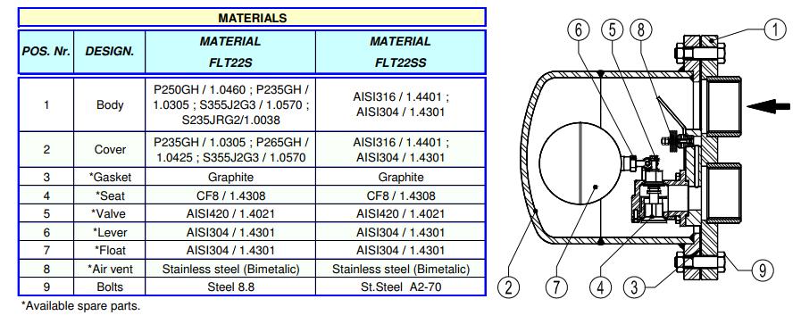 Cấu tạo Bẫy phao nhiệt động Adca Model FLT22S