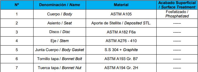 Cấu tạo của van thép đen genebre 2233A