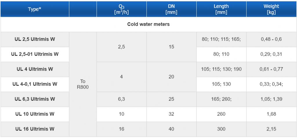 Thông số kỹ thuật cơ bản của đồng hồ đo lưu lượng nước bằng siêu âm