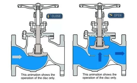 nguyên lý hoạt động của van cầu