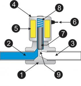 Cấu tạo của van solenoid