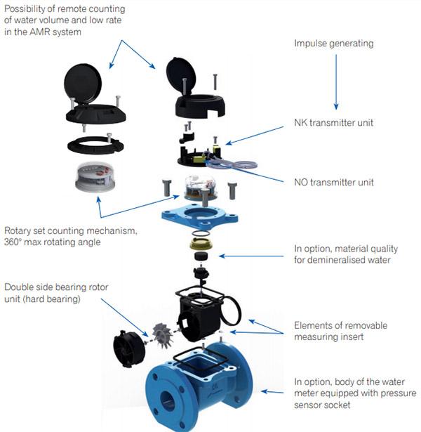 cấu tạo của đồng hồ nước dạng cơ