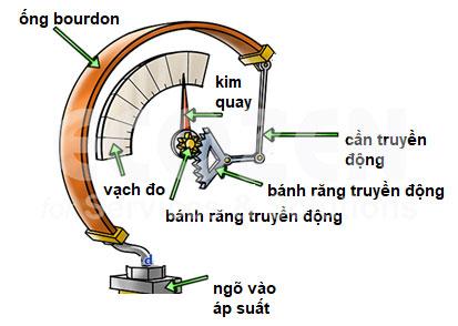 Nguyên lý hoạt động của Đồng hồ áp suất dạng ống Bourdon