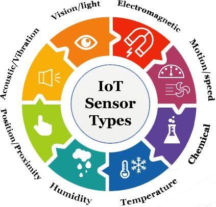 Các loại cảm biến IoT phổ biến nhất
