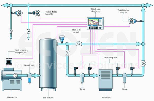 Hệ thống khí nén