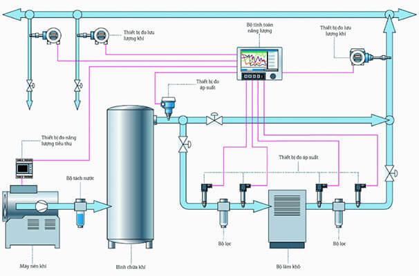 giải pháp giám sát năng lượng hệ thống khí nén