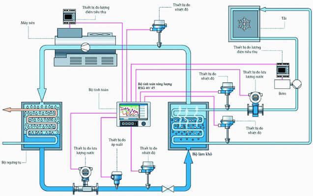 giải pháp giám sát năng lượng hệ thống làm lạnh