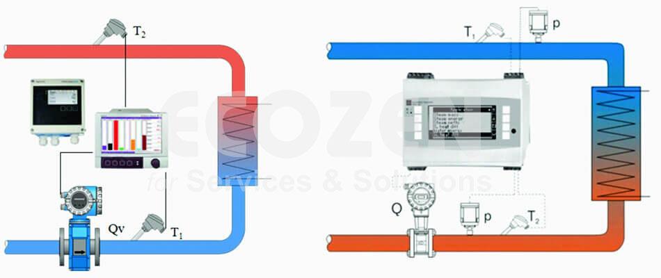 Hệ thống lò gia nhiệt