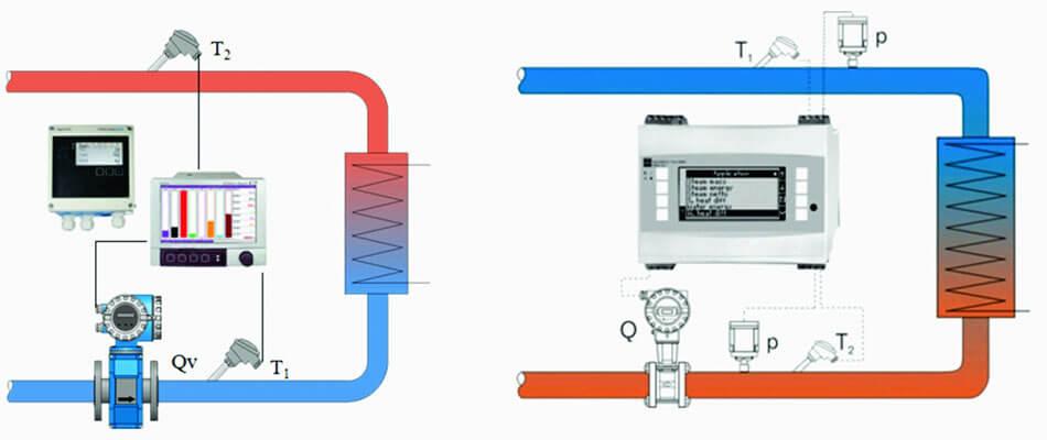 giải pháp giám sát năng lượng hệ thống lò gia nhiệt