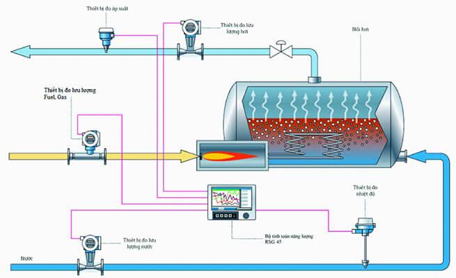 giải pháp giám sát năng lượng hệ thống lò hơi