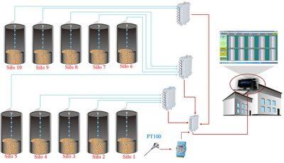 Giải pháp giám sát tình trạng nguyên liệu trong silo