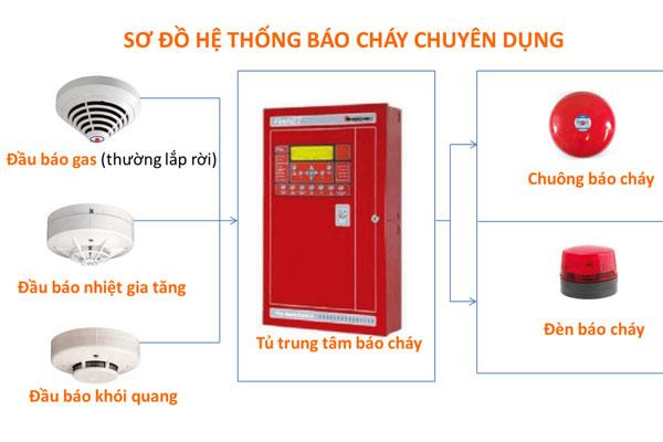 Hệ thống báo cháy là 1 thành phần trong hệ thống PCCC