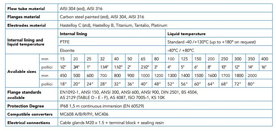 Thông số kỹ thuật Đồng hồ điện từ Euromag