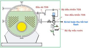 Hệ thống điều khiển TDS
