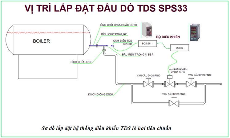 Hình ảnh tham khảo hệ thống điều khiển TDS lò hơi