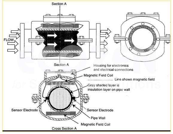 Cấu tạo đồng hồ nước điện tử